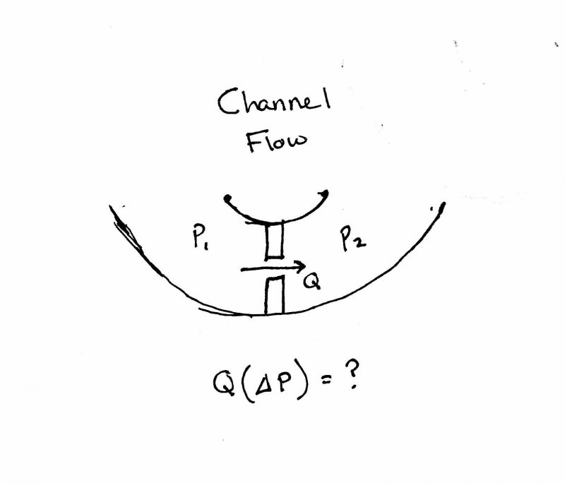 Channel Flow Through Orifice.jpg