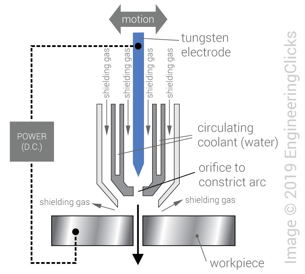 Plasma Arc Cutting Pac Engineeringclicks