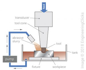 Ultrasonic machining (USM) process schematic