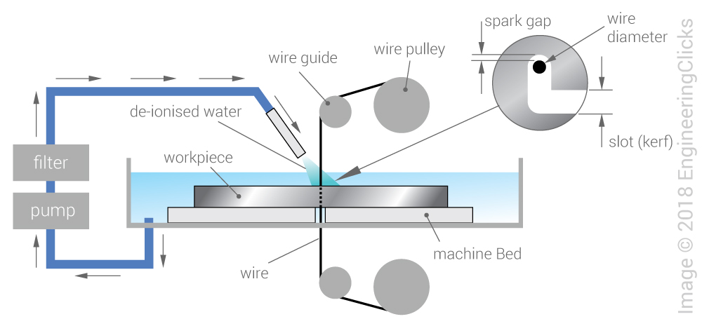 Wire EDM (Wire Electro Discharge Machining) | EngineeringClicks Machines Wiring Diagram Wires on machine assembly diagram, milling machine diagram, transformers diagram, troubleshooting diagram, machine clutch diagram, machine parts diagram, machine cover, machine safety diagram, installation diagram, machine air conditioning diagram,