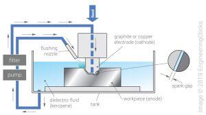 Electro-discharge machining (EDM)