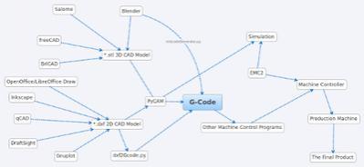G-CodeMap_ABC119F7-A01D-C4E5-2577052E49F91BDA