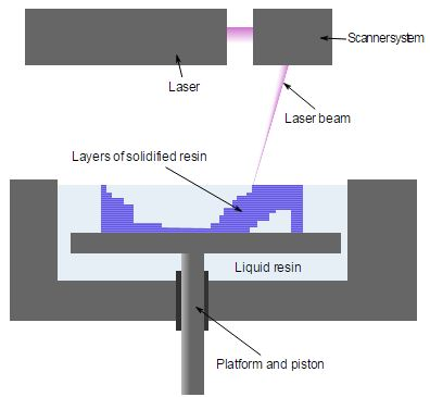SLA or DLP - Stereolithography process schematic