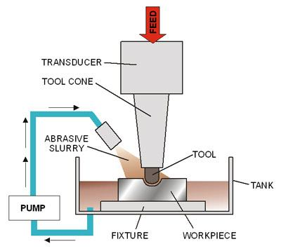 Ultrasonic Machining Usm Engineeringclicks