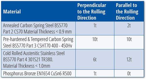 flat-strip-spring-materials