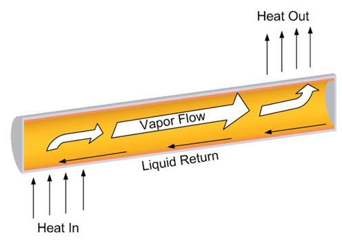 Heat Pipe operation