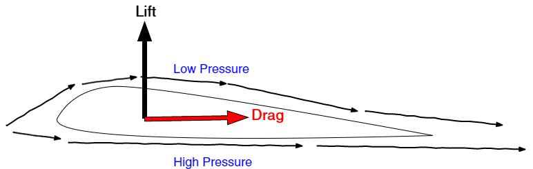 Aerodynamics of lift