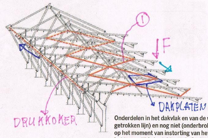 Stadium roof collapse - diagram