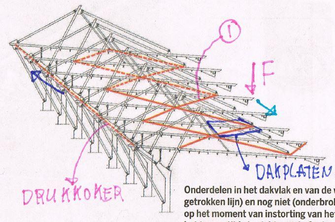 Stadium roof collapse - diagram