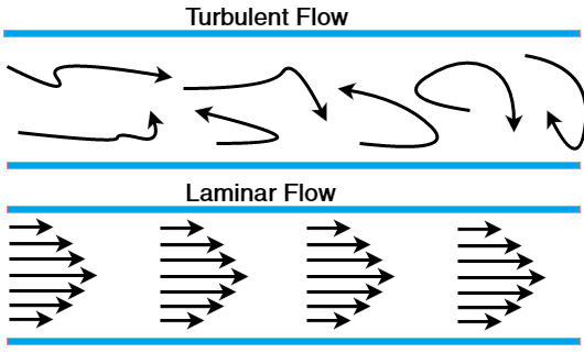 Turbulent flow and laminar flow