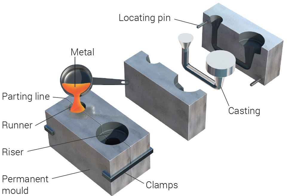Gravity Die Casting (GDC) process diagram