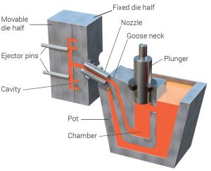 Pressure Die Casting PDC process diagram