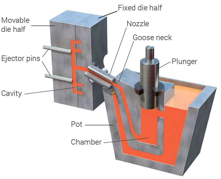 Die Casting - Design Guide  Materials  Advantages And Disadvantages