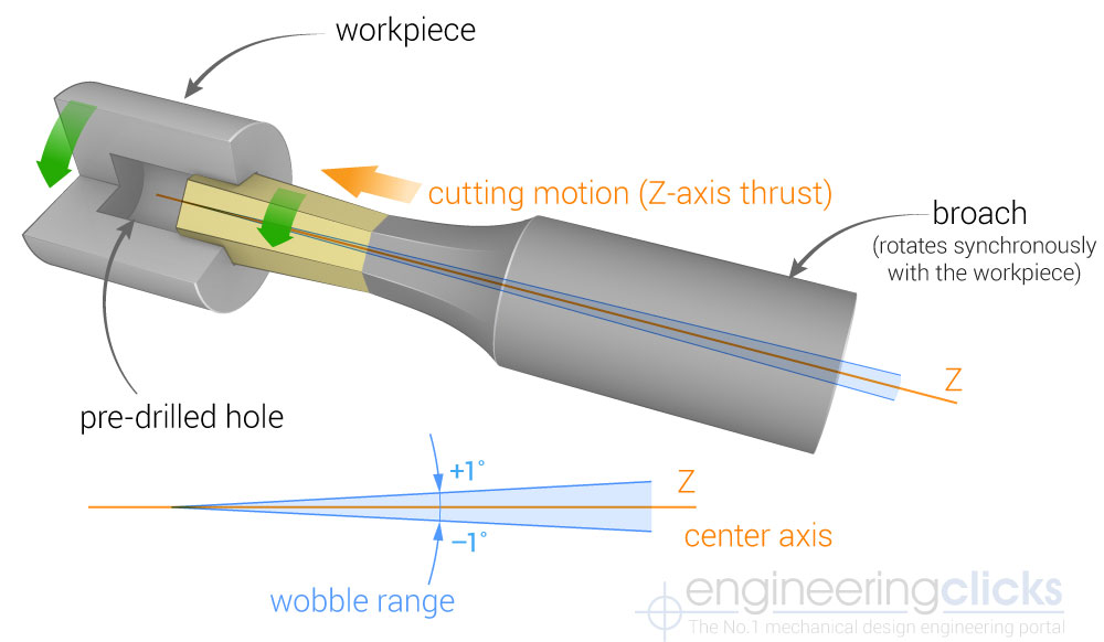 Rotary Broaching diagram showing a workpiece, broach and a cutting motion