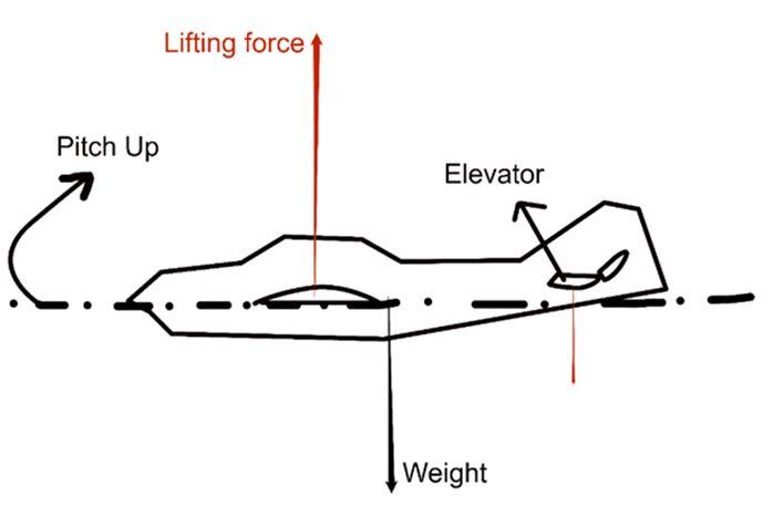 Aircraft 3 - Lift