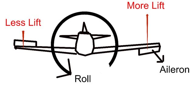 Aircraft 5 - Aileron rolling