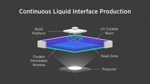 CLIP 3D printing process