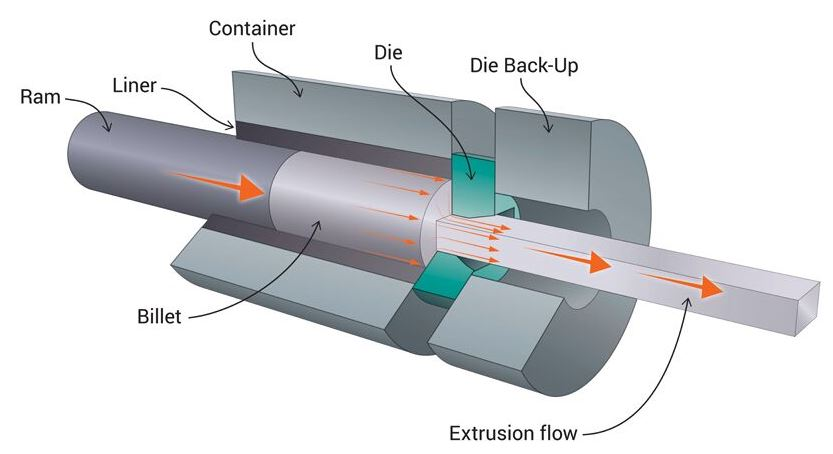 Extrusion Swaging process diagram