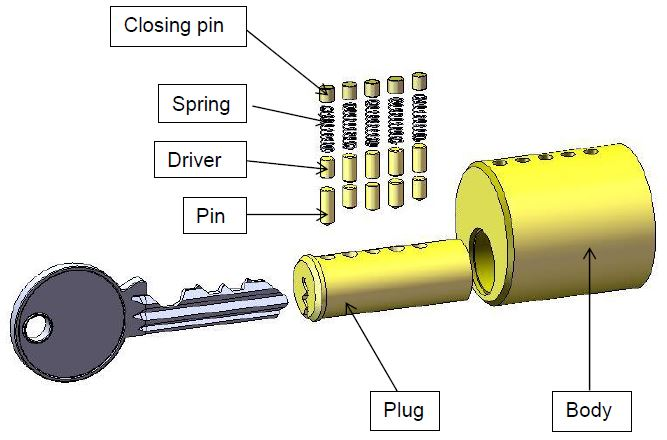 Lock Design: Exploded view of a lock cylinder