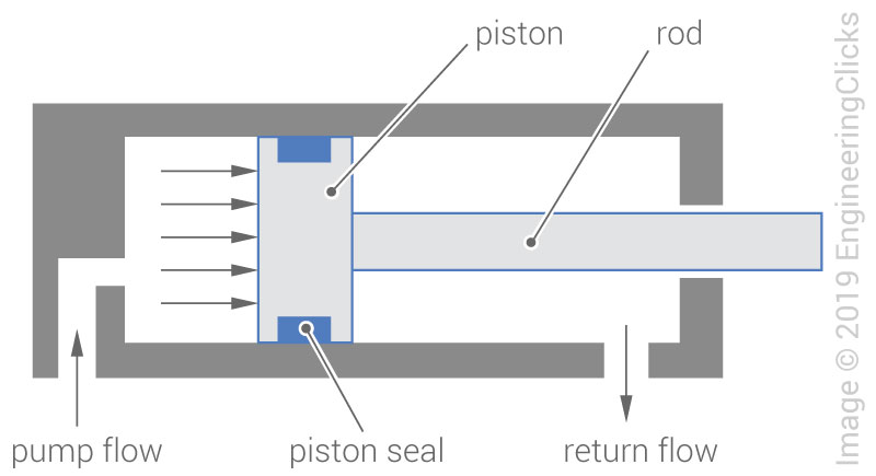 Introduction to hydraulic actuators | EngineeringClicks
