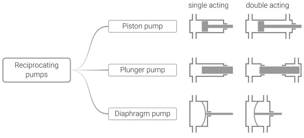 types of reciprocating pumps