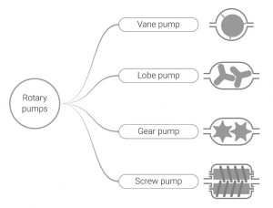 types of rotary pumps