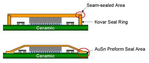 kovar-semiconductors