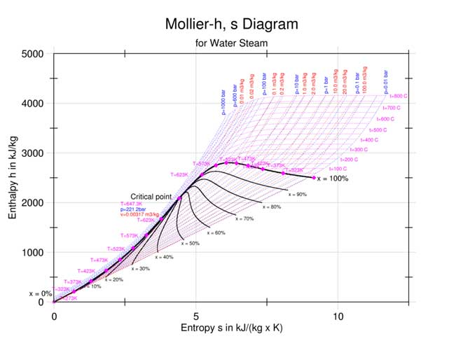 Mollier diagram water steam