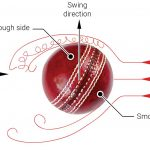cricket swing ball aerodynamics