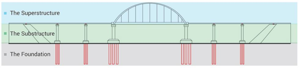 main parts of a bridge - main sections