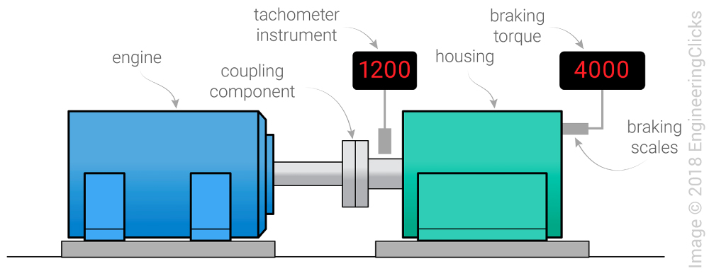 power-absorption-Dynamometer