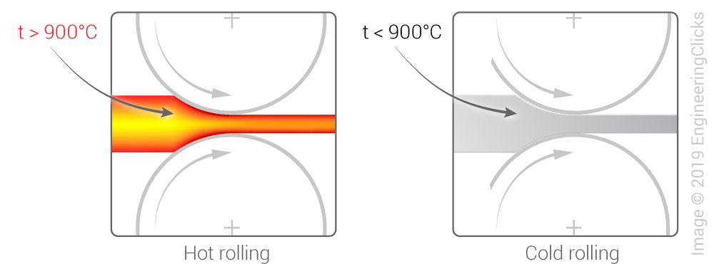 Hot rolling vs cold rolling