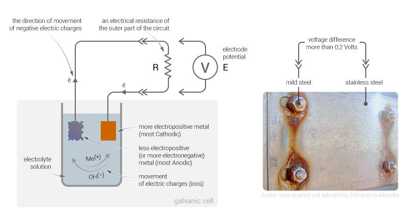 The Galvanic Series - the essential guide | EngineeringClicks