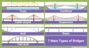 Types of bridges. The 7 main types of bridges.
