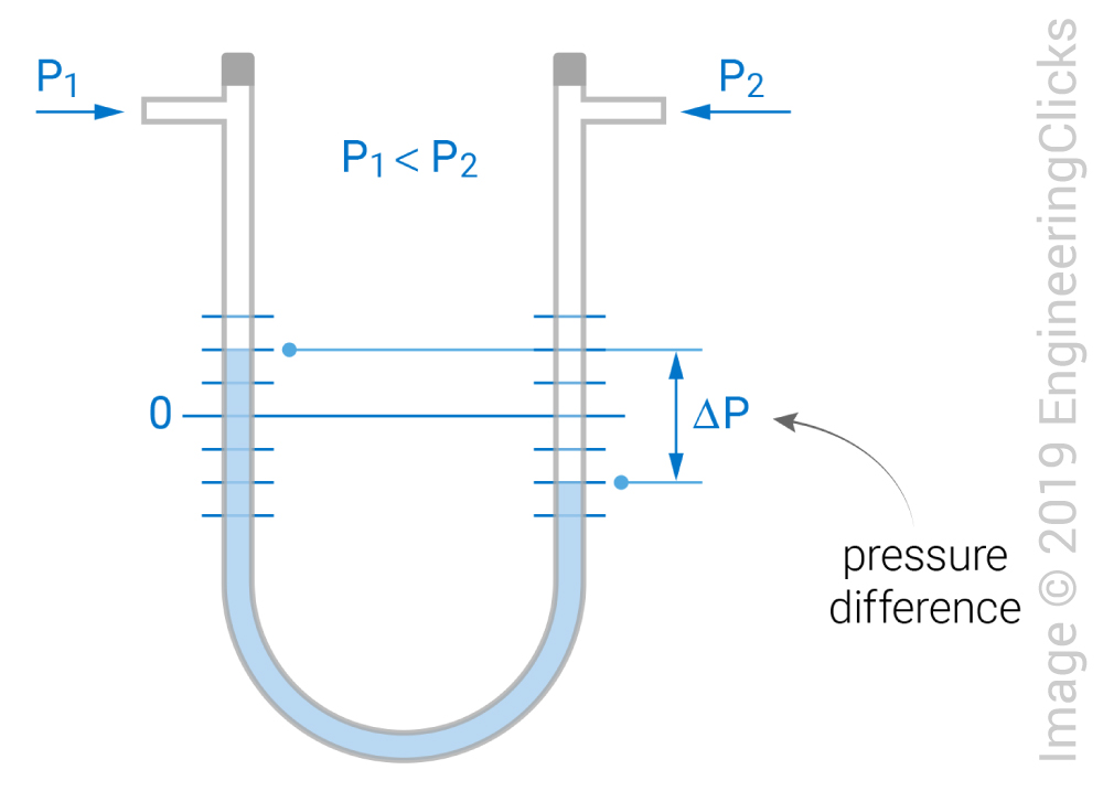 Manometer types and working principle | EngineeringClicks on