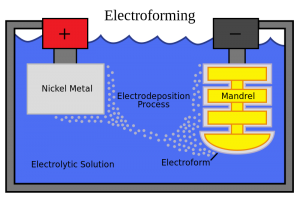 The process of electroforming