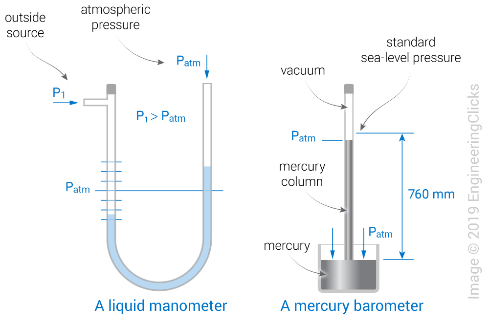 manometer vs barometer
