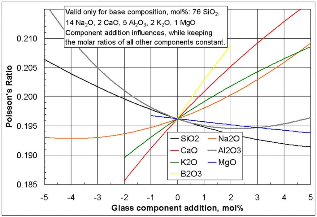 Influences of selected glass component additions on Poisson's ratio of a specific base glass.