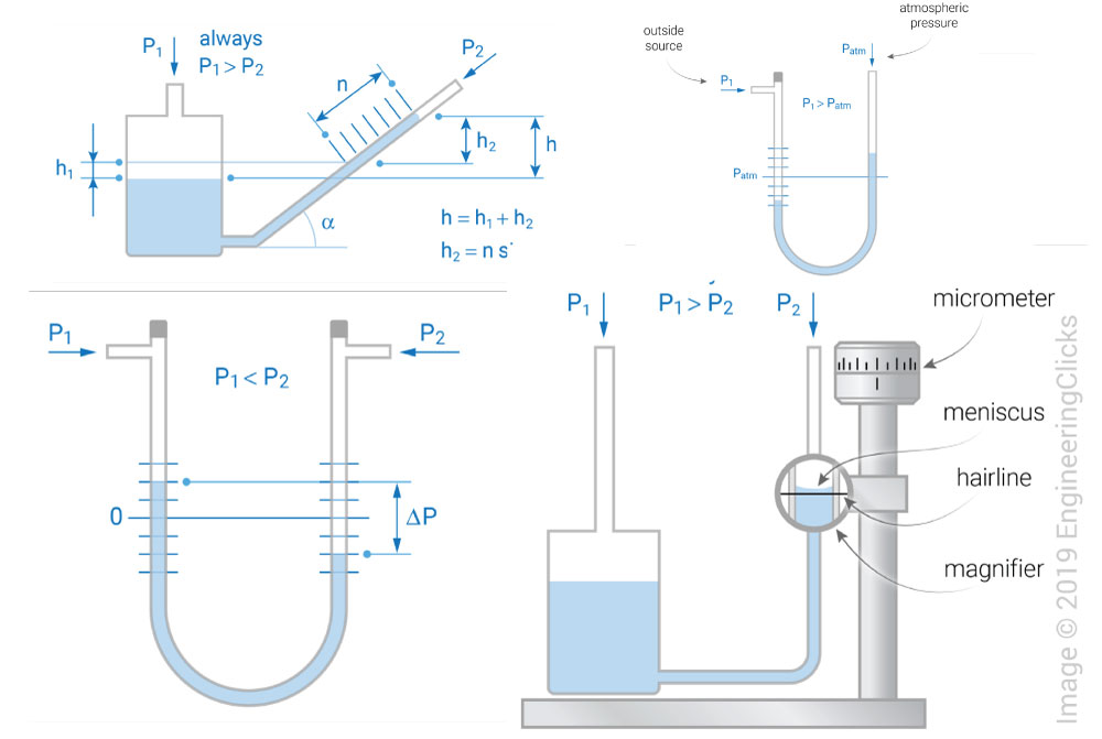 manometer-types-and-working-principle
