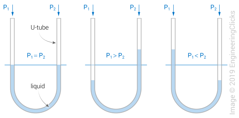U-tube manometer working principle