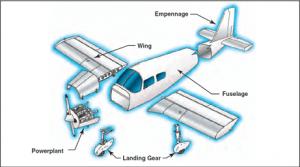 Main parts of an airplane (aircraft)