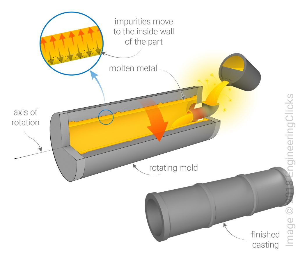 Centrifugal Casting - Process Overview
