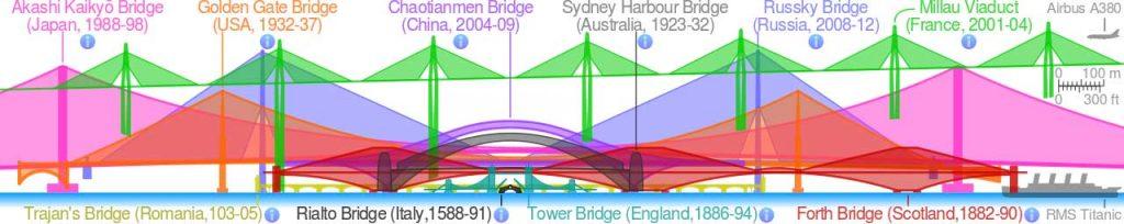 Comparison_of_notable_bridges_SMIL