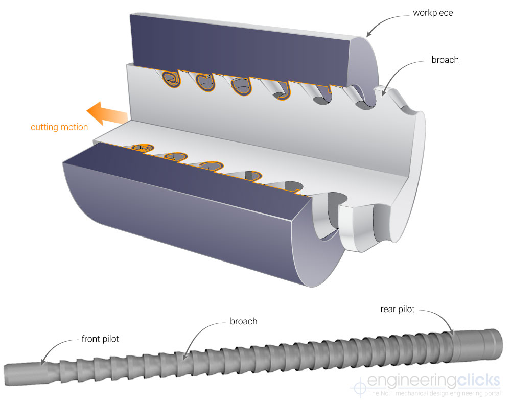 Linear Broaching - round pull broaches