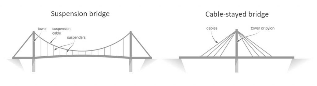 comparison of suspended and cable-stayed bridges
