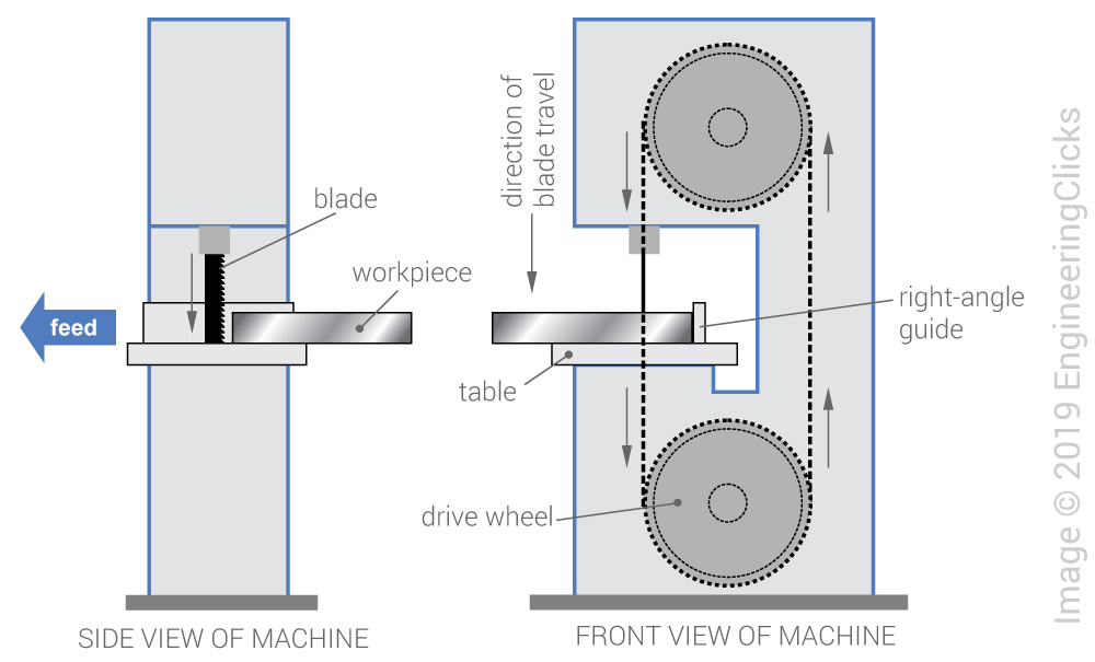 bandsawing process diagram