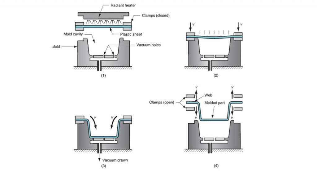 Thermoforming process