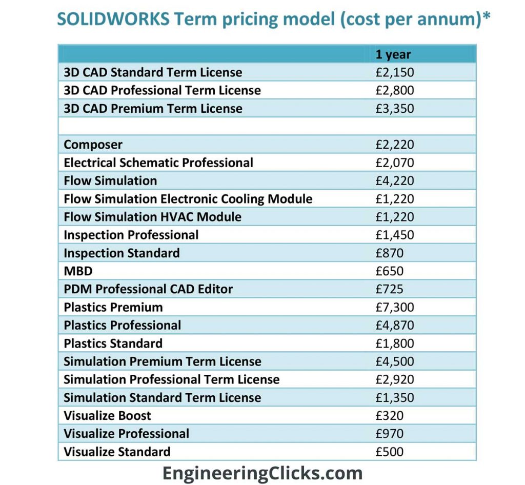 Solidworks prices in the UK: Term pricing model, Standard, Professional, Premium