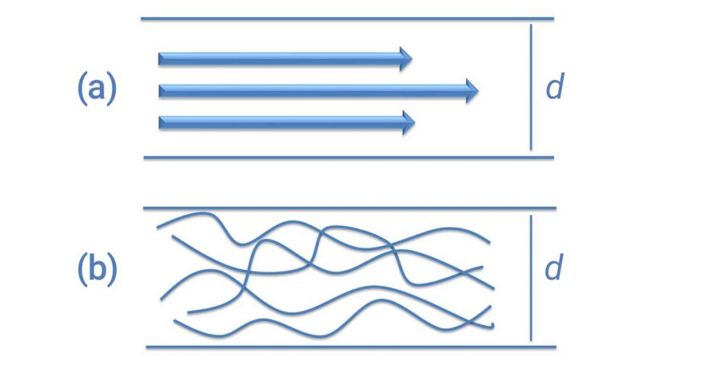 luminar flow vs turbulent flow diagram