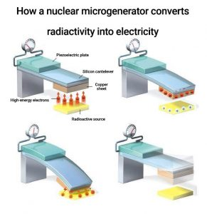 How a nuclear microgenerator converts radiactivity into electricity